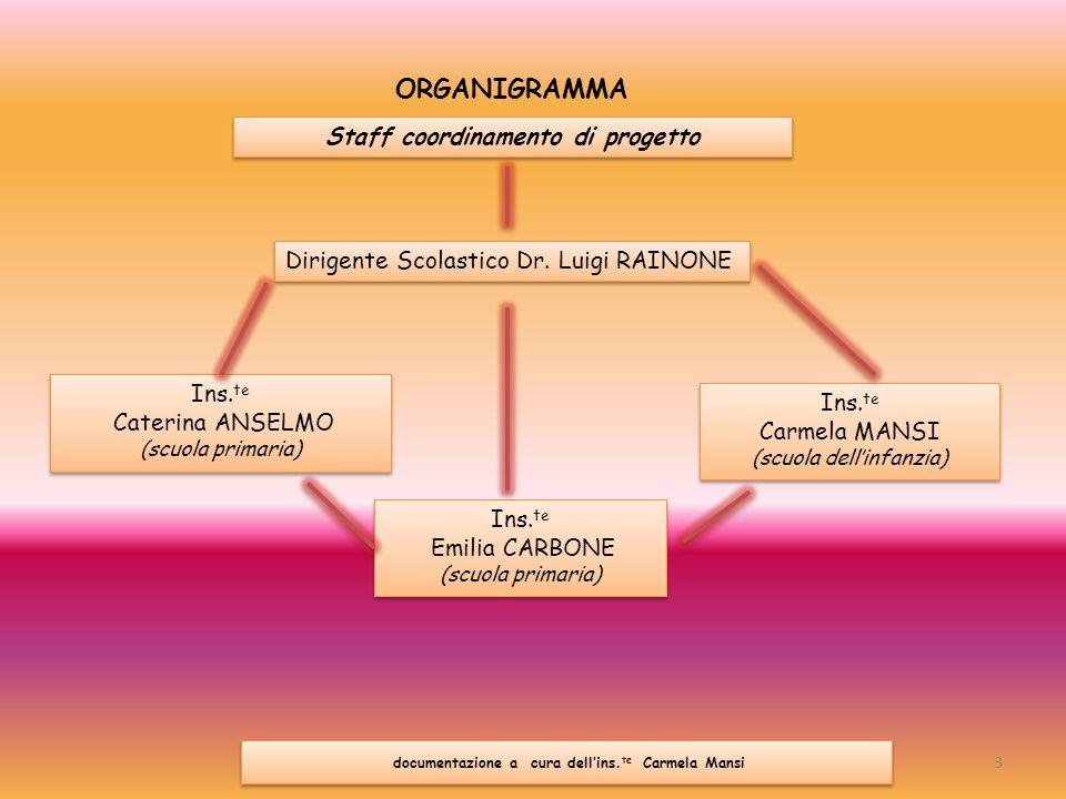 ORGANIGRAMMA Staff coordinamento di progetto