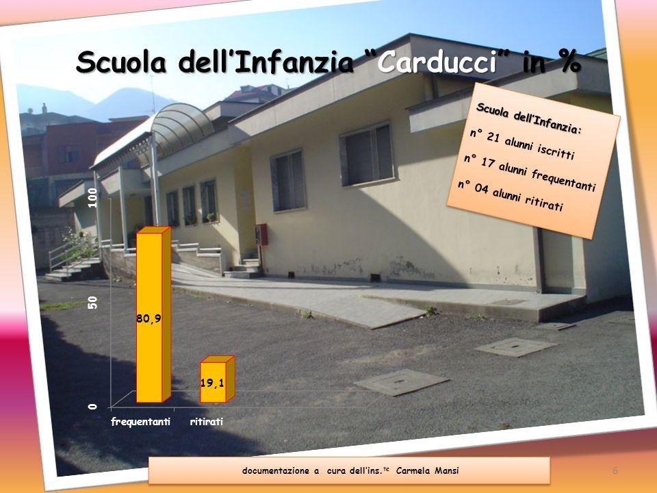 Scuola dell'Infanzia Carducci in %