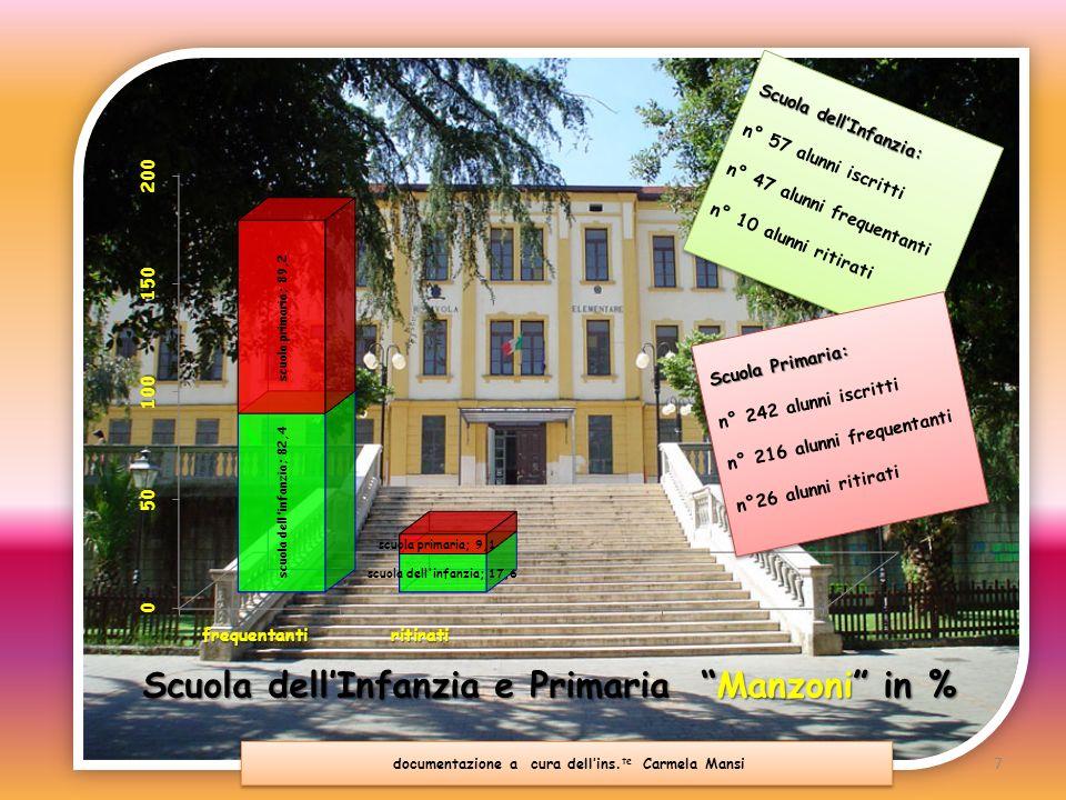 Scuola dell'Infanzia e Primaria Manzoni in %