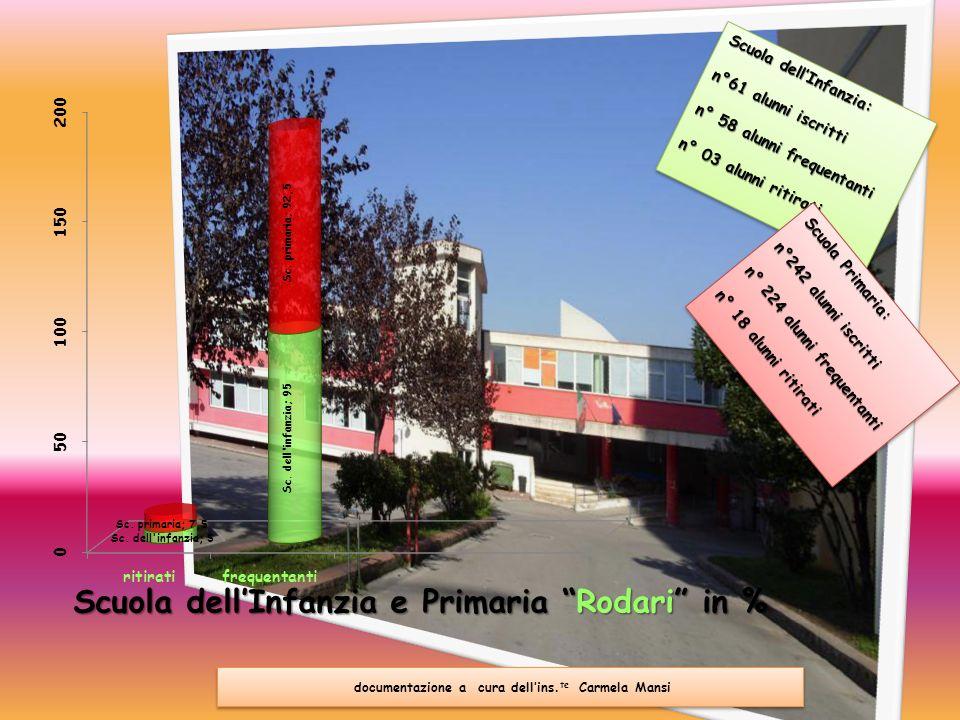 Scuola dell'Infanzia e Primaria Rodari in %
