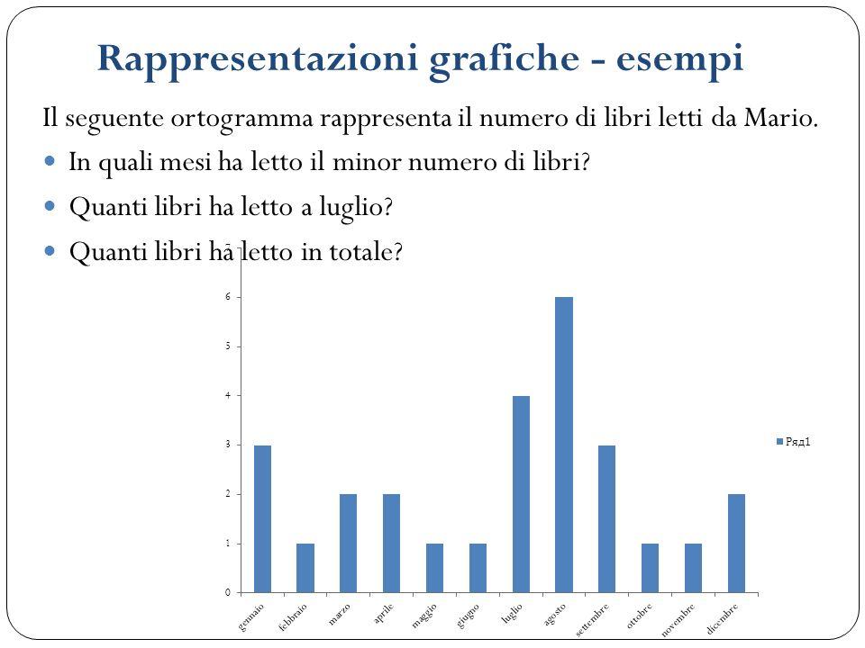 Rappresentazioni grafiche - esempi