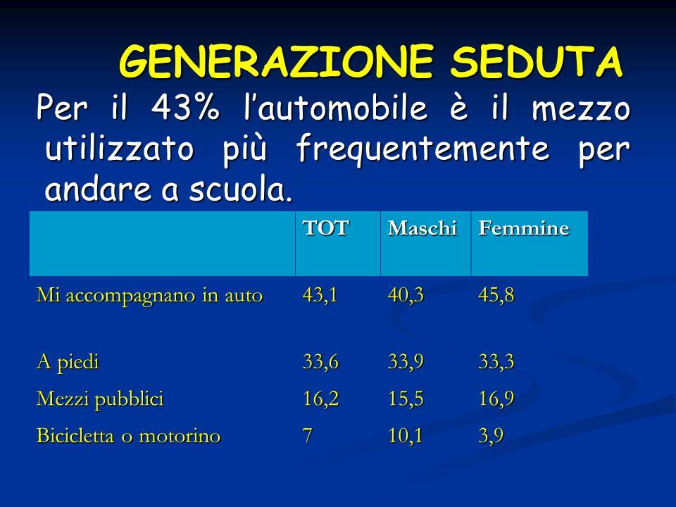 GENERAZIONE SEDUTA Per il 43% l'automobile è il mezzo utilizzato più frequentemente per andare a scuola.
