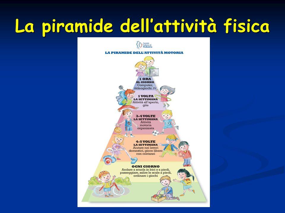 La piramide dell'attività fisica