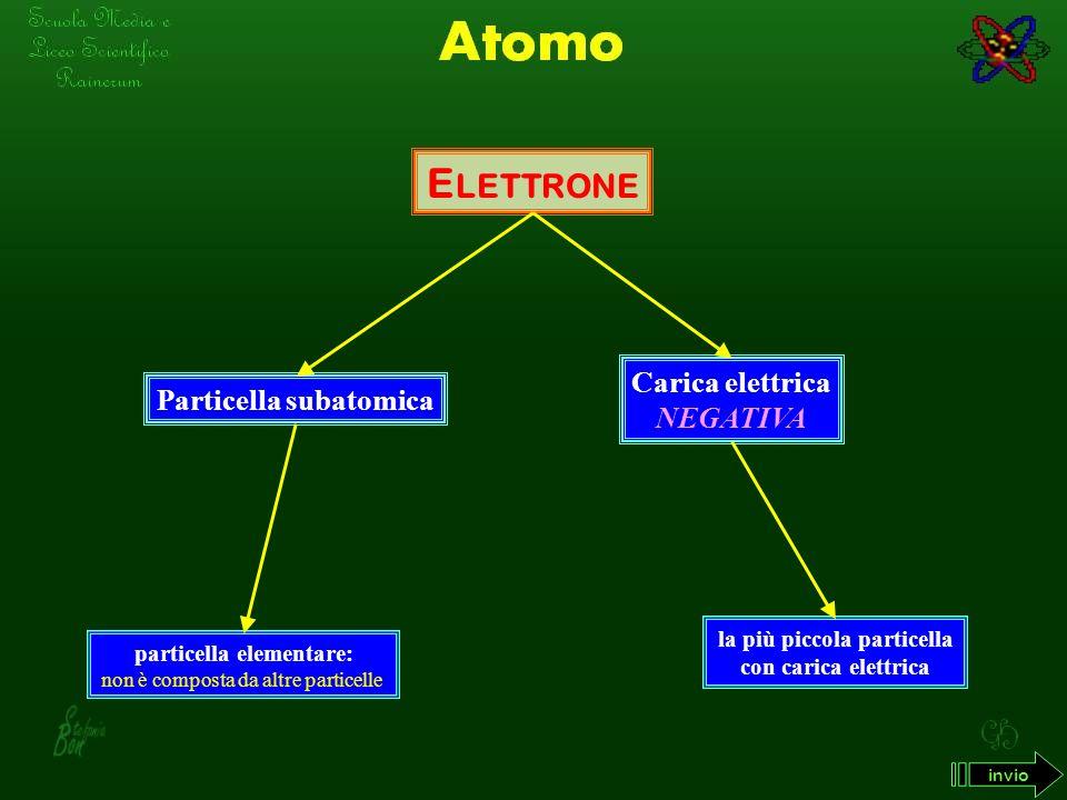 Particella subatomica particella elementare: la più piccola particella
