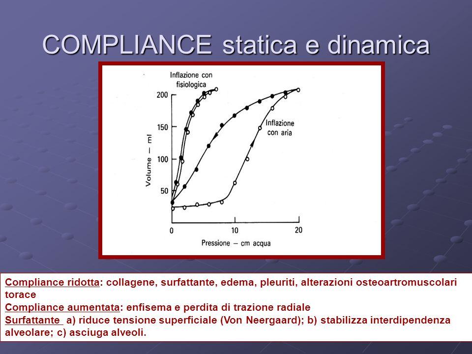 COMPLIANCE statica e dinamica