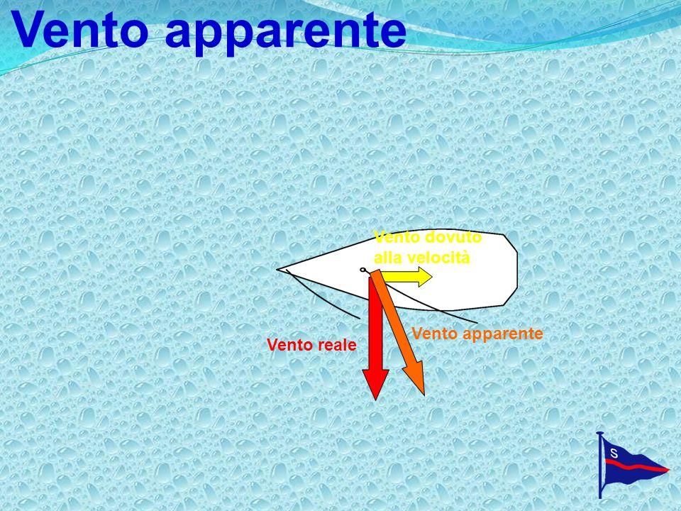 Vento apparente Vento dovuto alla velocità Vento apparente Vento reale