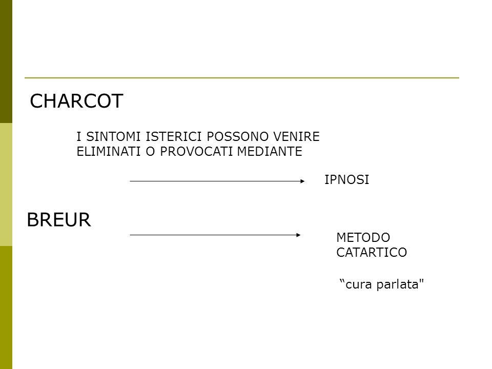 CHARCOT I SINTOMI ISTERICI POSSONO VENIRE ELIMINATI O PROVOCATI MEDIANTE. IPNOSI. BREUR. METODO CATARTICO.