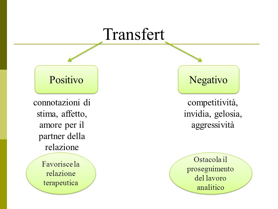 Transfert Positivo Negativo Positivo Negativo