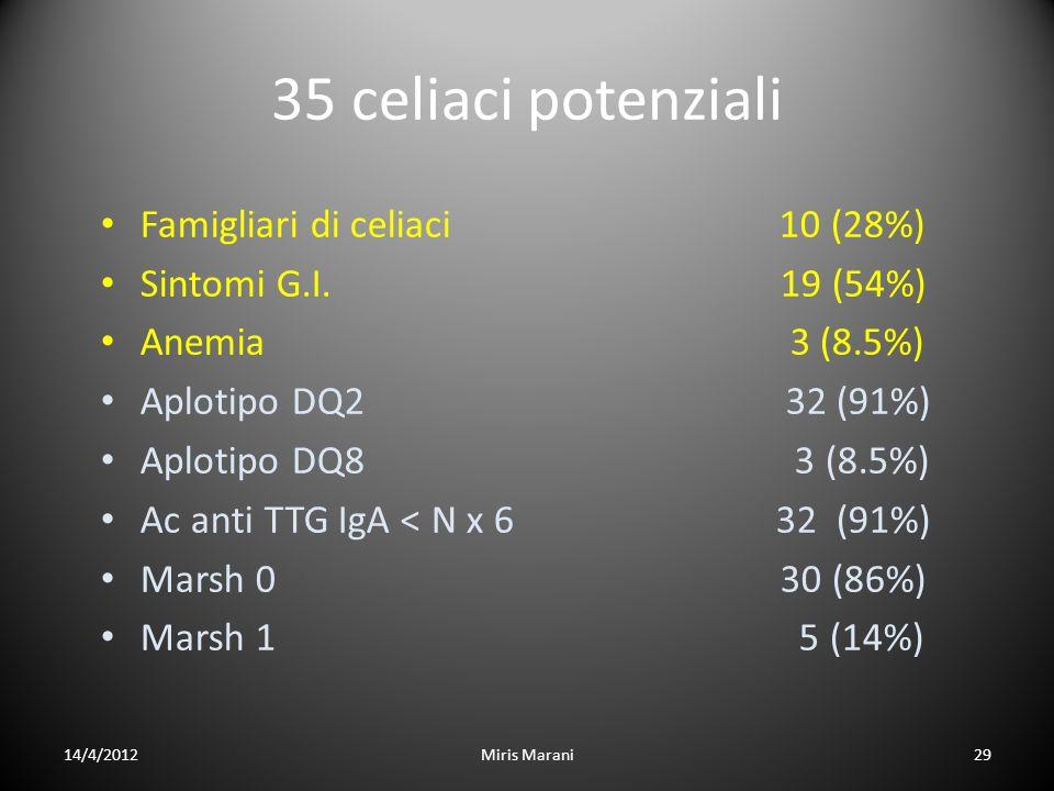 35 celiaci potenziali Famigliari di celiaci 10 (28%)