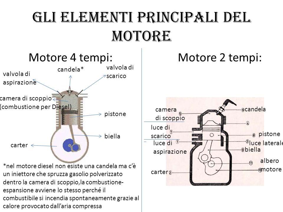 Gli elementi principali del motore