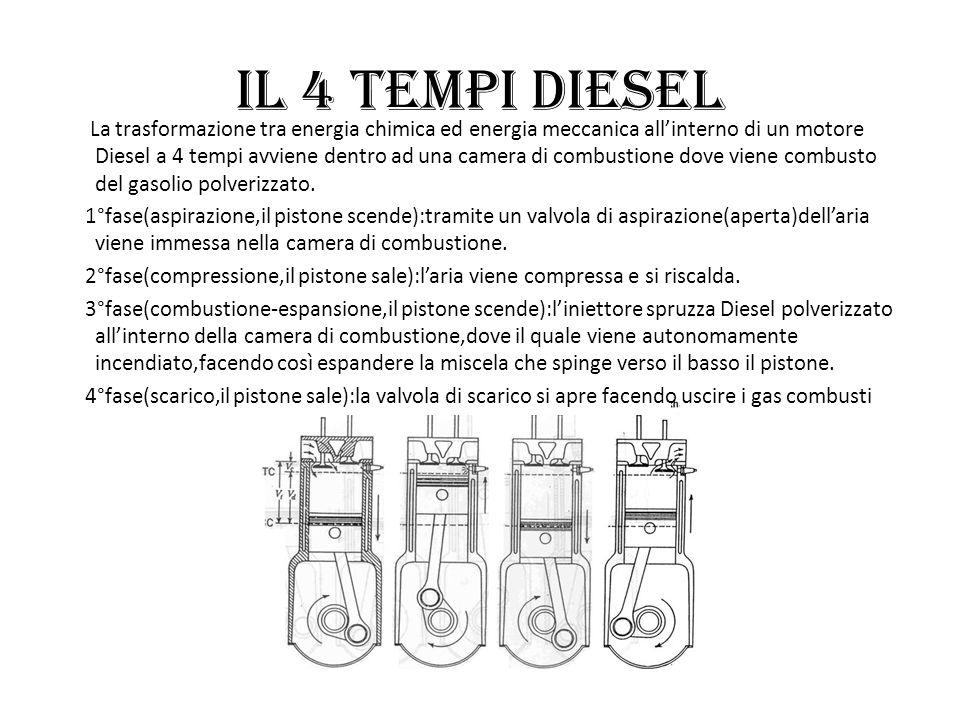 Il 4 tempi Diesel