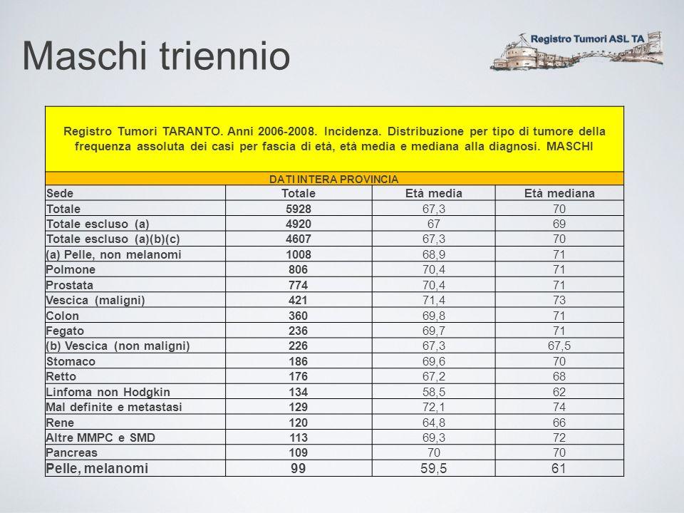 Maschi triennio Pelle, melanomi 99 59,5 61