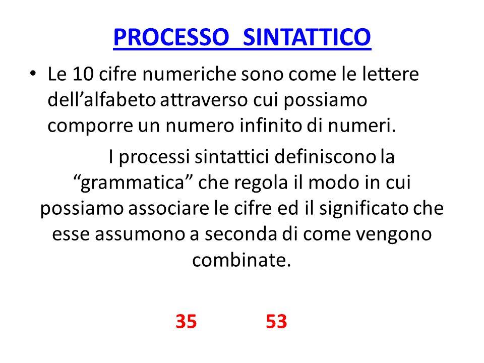 PROCESSO SINTATTICO Le 10 cifre numeriche sono come le lettere dell'alfabeto attraverso cui possiamo comporre un numero infinito di numeri.