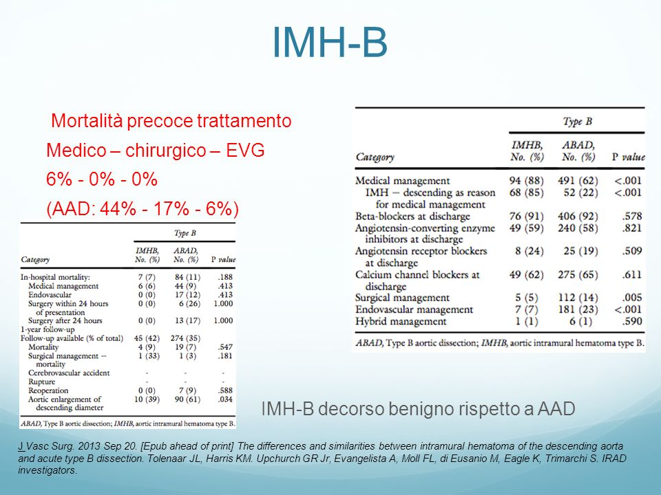 IMH-B Mortalità precoce trattamento Medico – chirurgico – EVG 6% - 0% - 0% (AAD: 44% - 17% - 6%) IMH-B decorso benigno rispetto a AAD