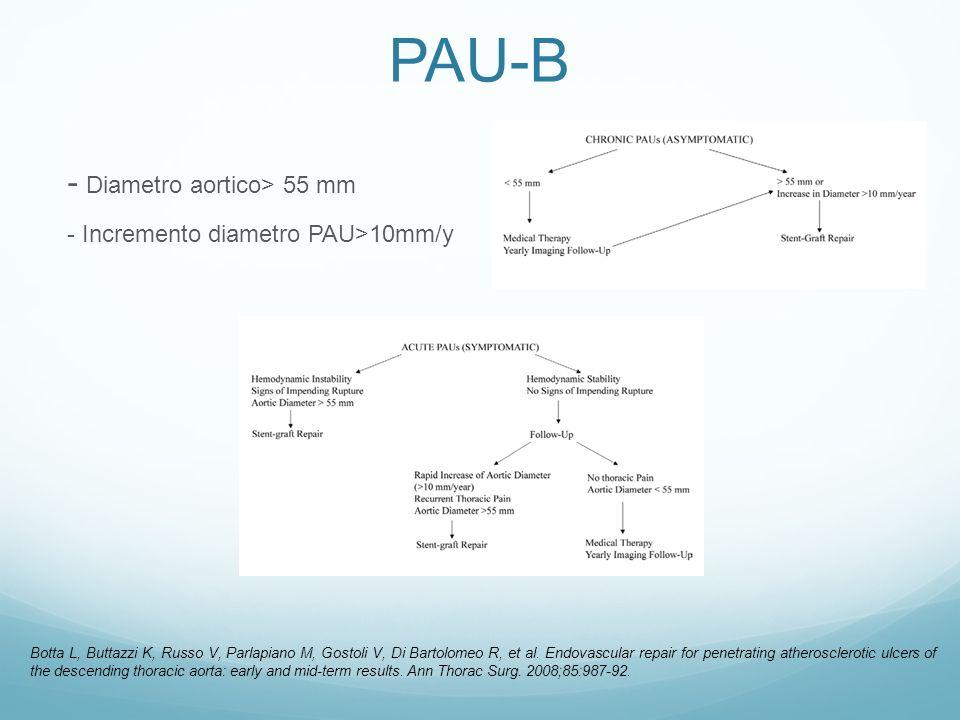 PAU-B - Diametro aortico> 55 mm - Incremento diametro PAU>10mm/y