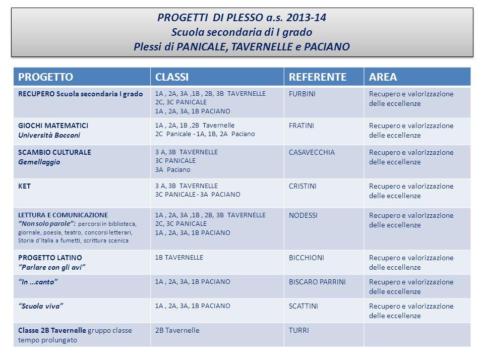 Scuola secondaria di I grado Plessi di PANICALE, TAVERNELLE e PACIANO