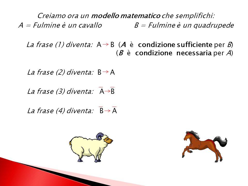 Creiamo ora un modello matematico che semplifichi: A = Fulmine è un cavallo B = Fulmine è un quadrupede La frase (1) diventa: A B (A è condizione sufficiente per B) (B è condizione necessaria per A) La frase (2) diventa: B A La frase (3) diventa: A B La frase (4) diventa: B A