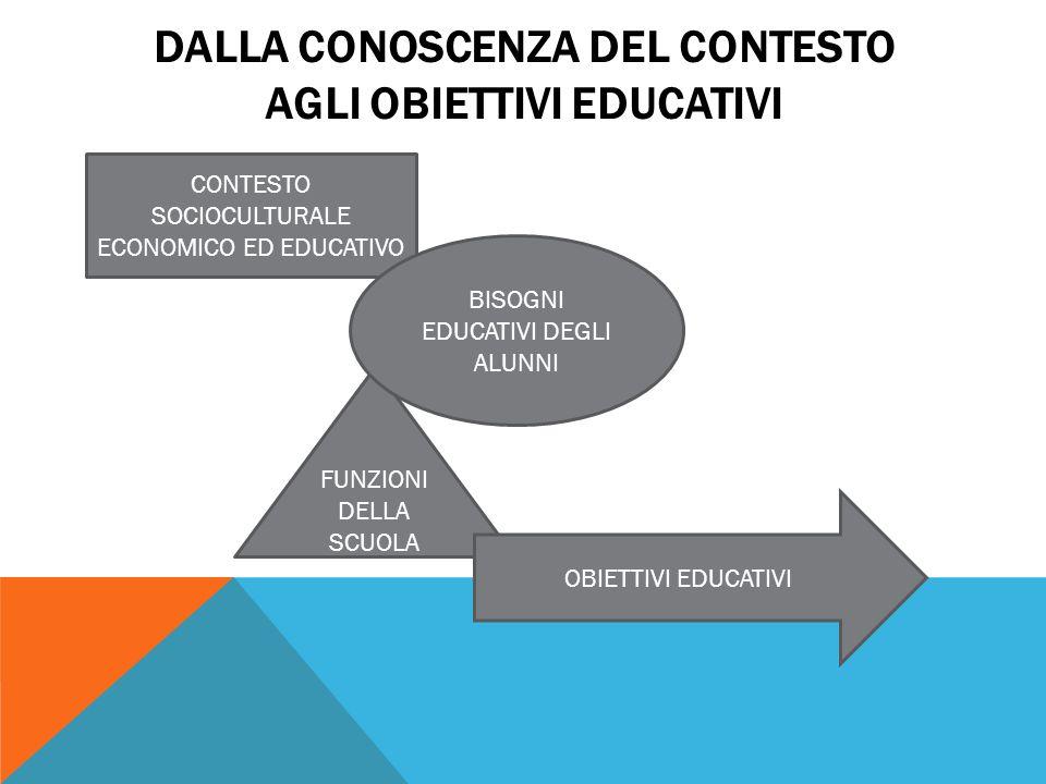 DALLA CONOSCENZA DEL CONTESTO Agli obiettivi EDUCATIVi