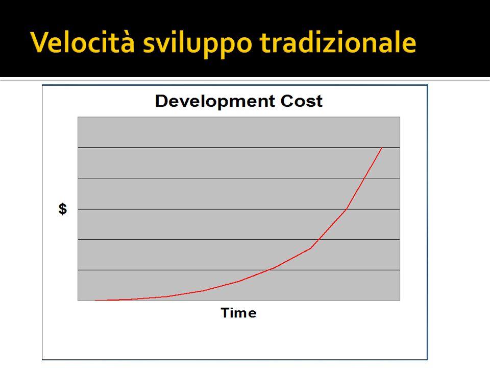 Velocità sviluppo tradizionale