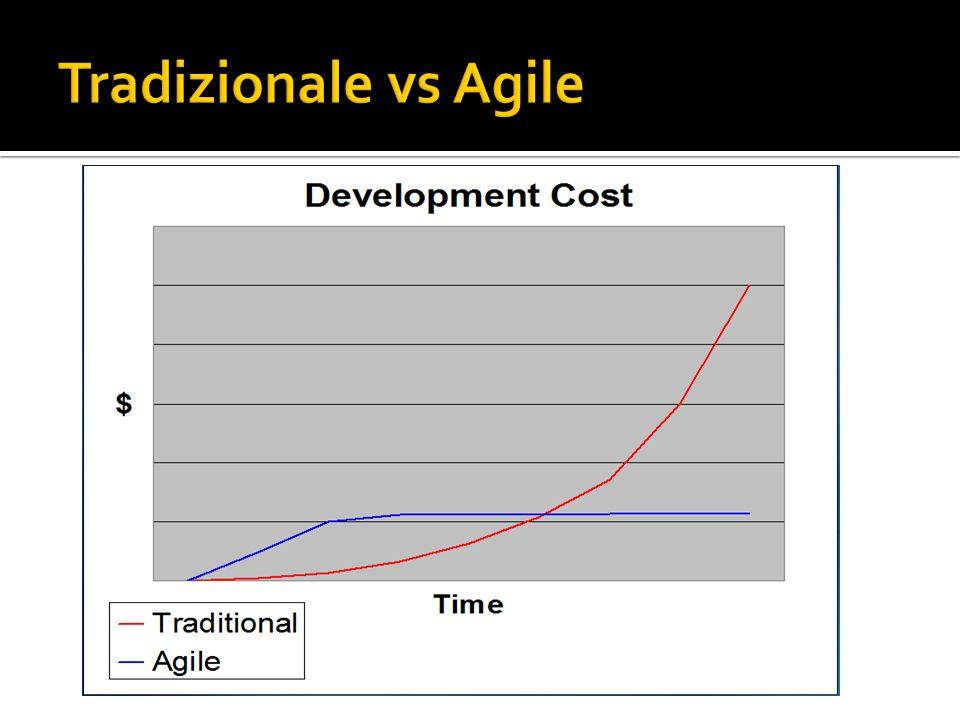 Tradizionale vs Agile Costo x Modifica nel Tempo