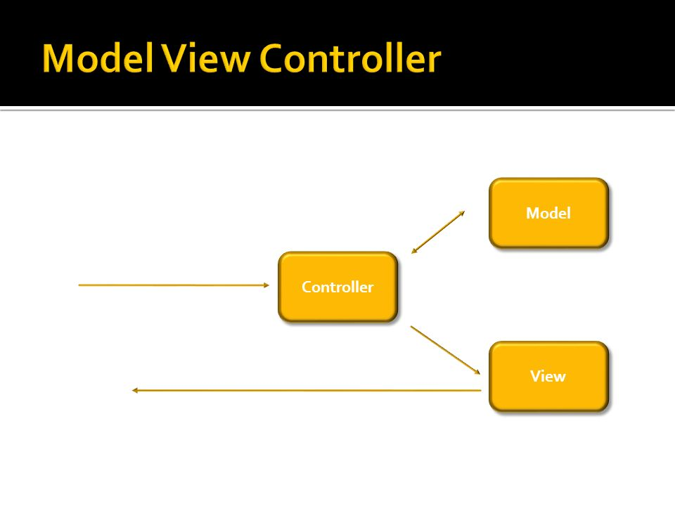 Model View Controller Model Controller View