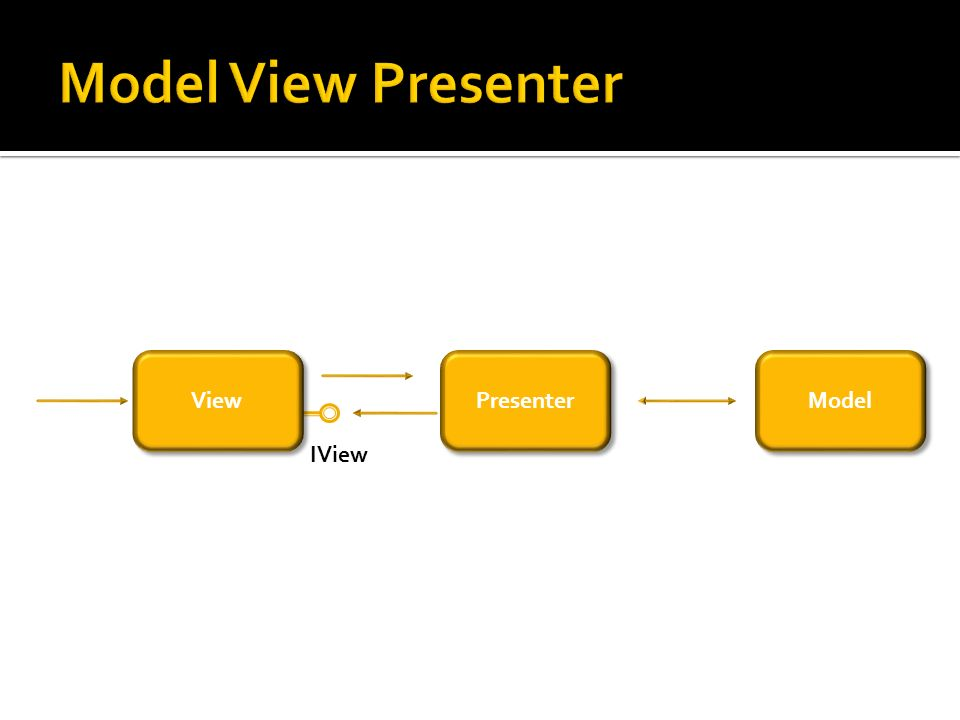 Model View Presenter View Presenter Model IView