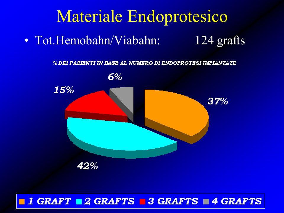 Materiale Endoprotesico