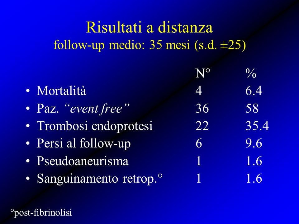 Risultati a distanza follow-up medio: 35 mesi (s.d. ±25)