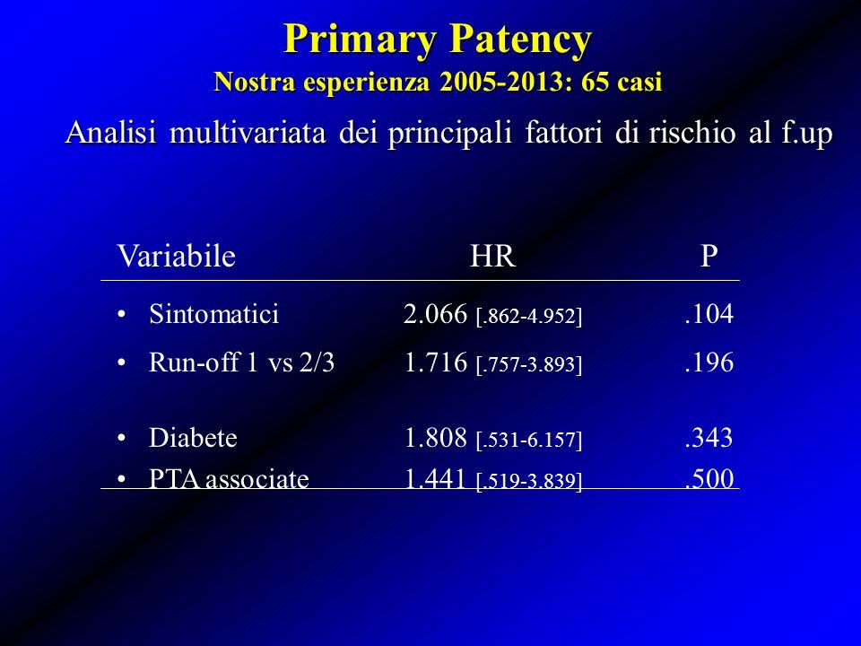 Primary Patency Nostra esperienza 2005-2013: 65 casi