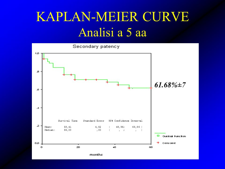 KAPLAN-MEIER CURVE Analisi a 5 aa