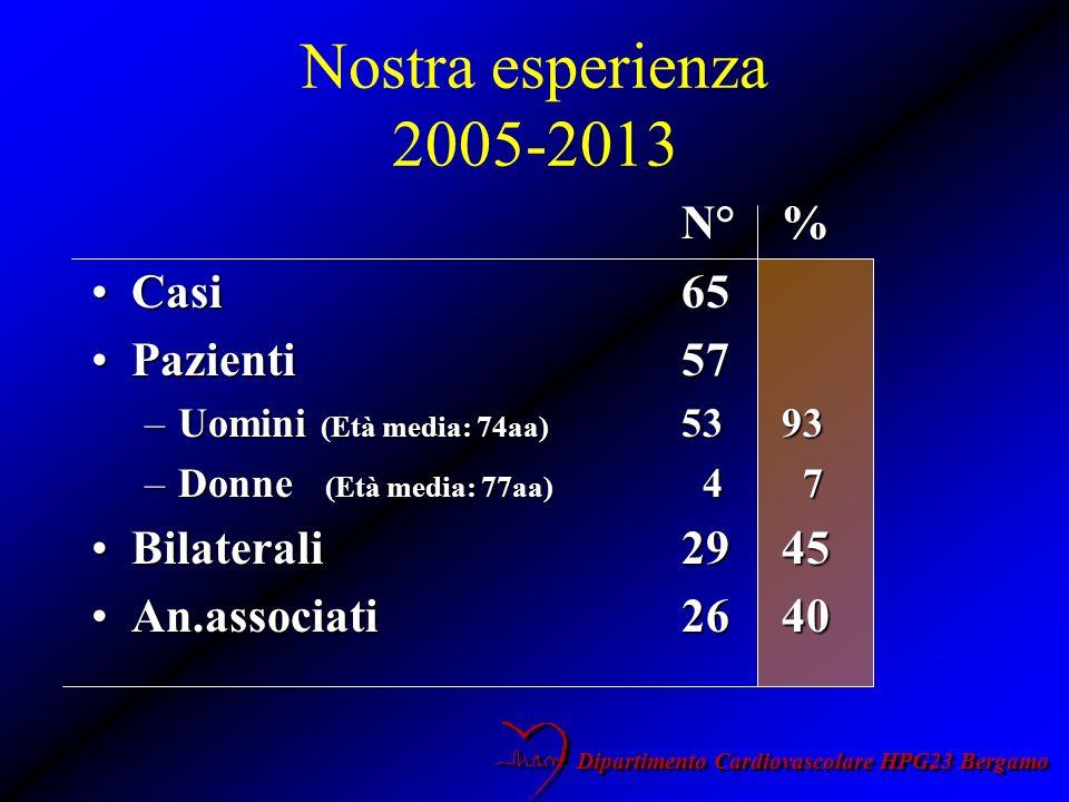 Nostra esperienza 2005-2013 N° % Casi 65 Pazienti 57 Bilaterali 29 45