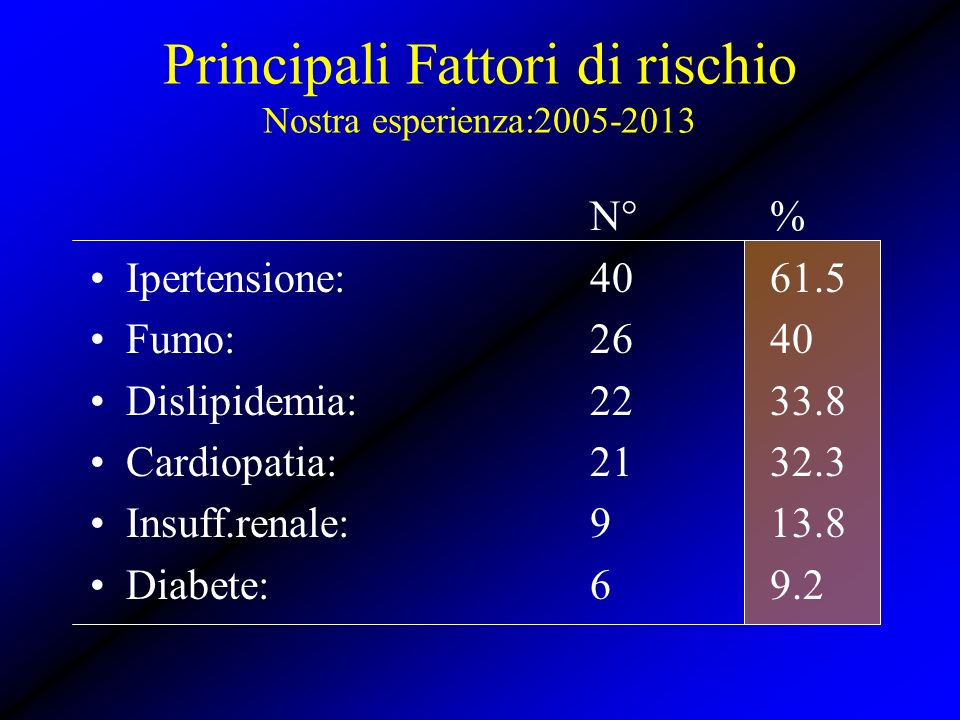 Principali Fattori di rischio Nostra esperienza:2005-2013
