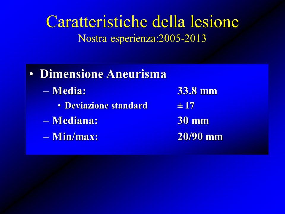 Caratteristiche della lesione Nostra esperienza:2005-2013