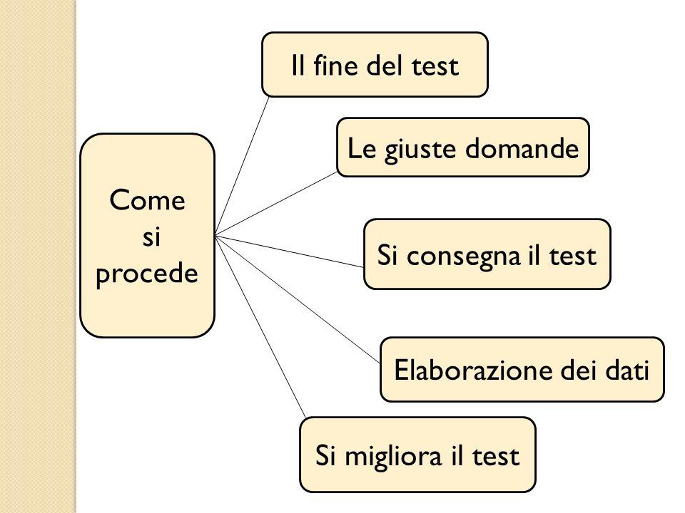 Il fine del test Le giuste domande. Come. si procede. Si consegna il test. Elaborazione dei dati.