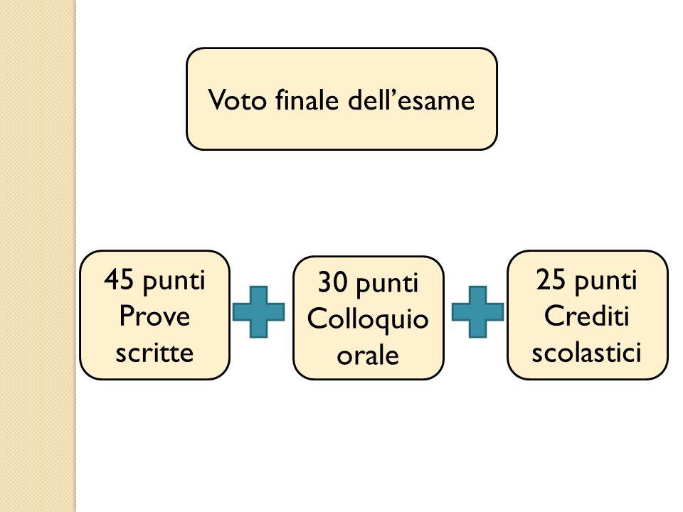 Voto finale dell'esame