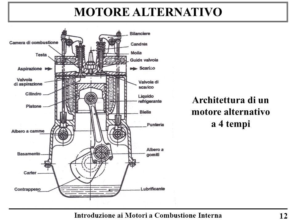 MOTORE ALTERNATIVO Architettura di un motore alternativo a 4 tempi 12