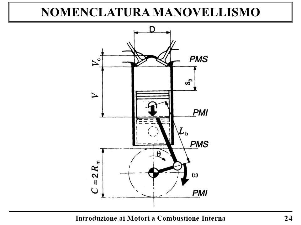 NOMENCLATURA MANOVELLISMO Introduzione ai Motori a Combustione Interna