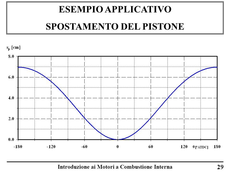 SPOSTAMENTO DEL PISTONE Introduzione ai Motori a Combustione Interna
