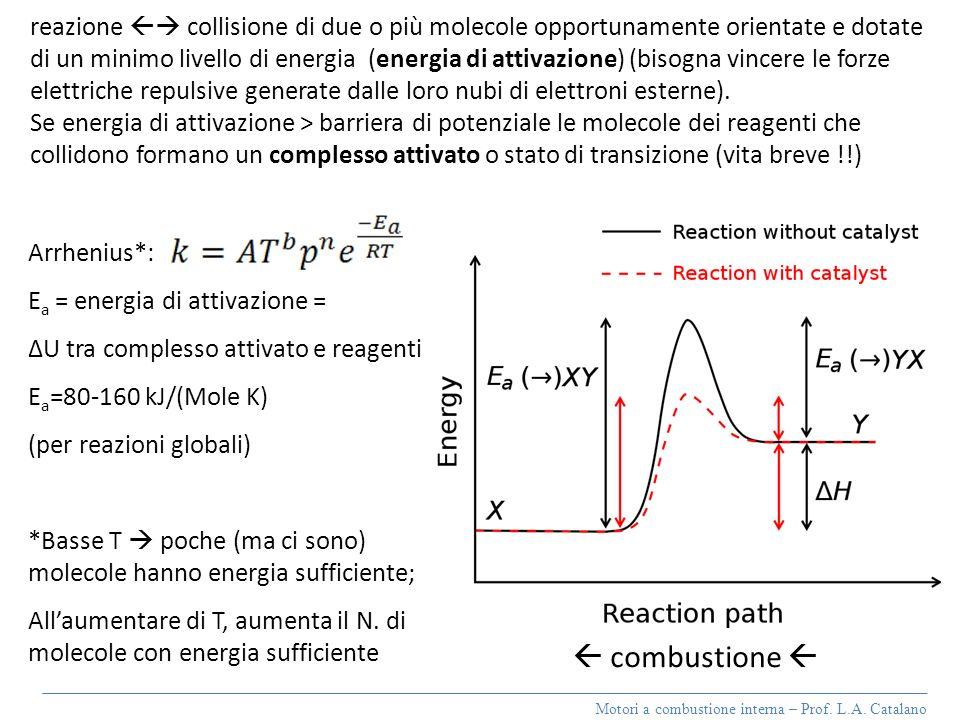 reazione  collisione di due o più molecole opportunamente orientate e dotate di un minimo livello di energia (energia di attivazione) (bisogna vincere le forze elettriche repulsive generate dalle loro nubi di elettroni esterne).
