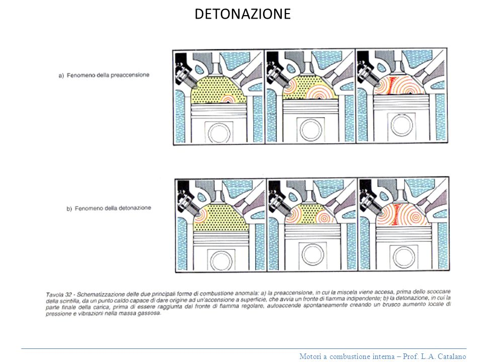 DETONAZIONE Motori a combustione interna – Prof. L.A. Catalano