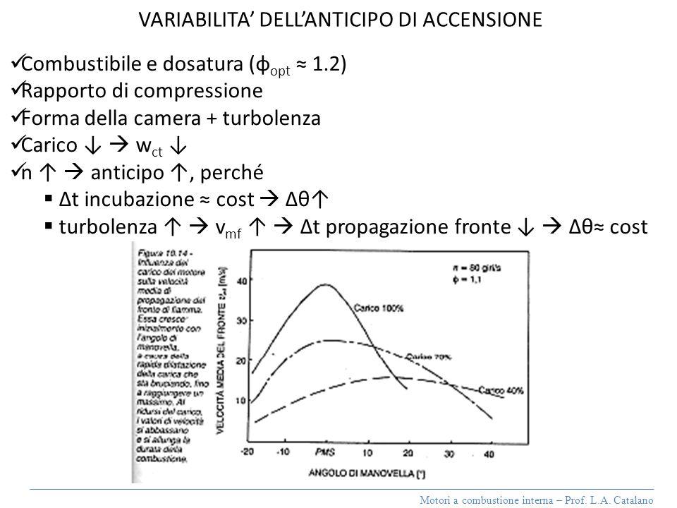 VARIABILITA' DELL'ANTICIPO DI ACCENSIONE