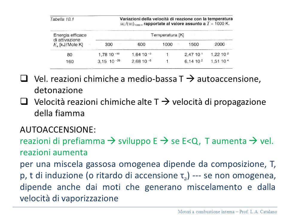 Vel. reazioni chimiche a medio-bassa T  autoaccensione, detonazione