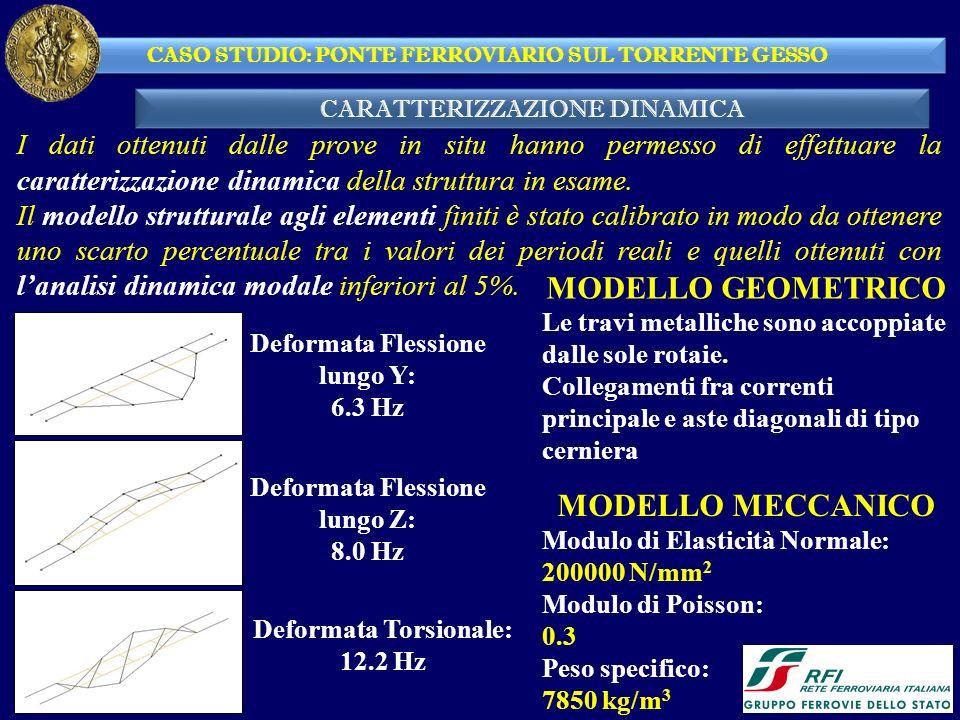 MODELLO GEOMETRICO MODELLO MECCANICO