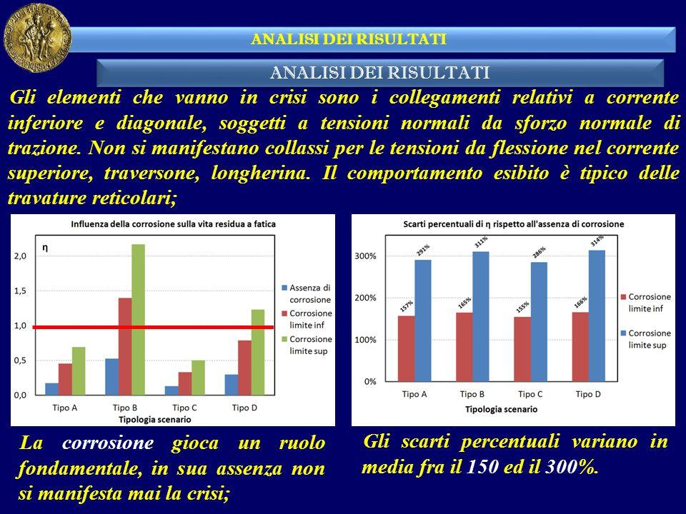 Gli scarti percentuali variano in media fra il 150 ed il 300%.