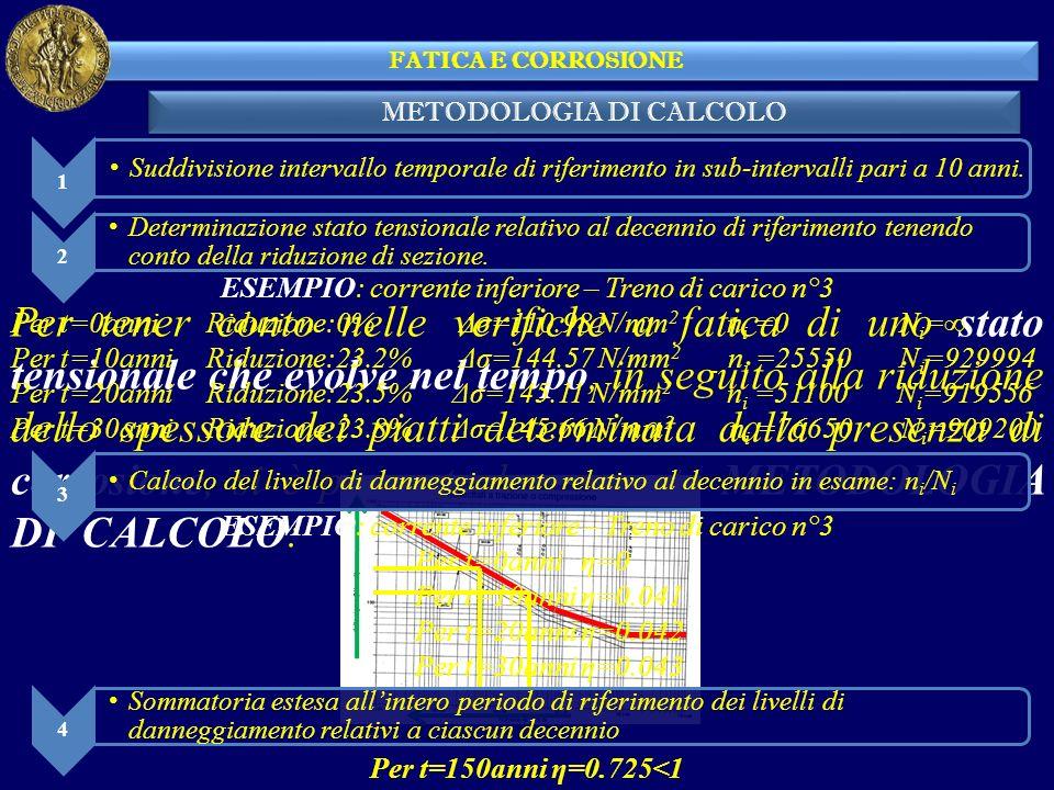FATICA E CORROSIONE METODOLOGIA DI CALCOLO. 1. Suddivisione intervallo temporale di riferimento in sub-intervalli pari a 10 anni.