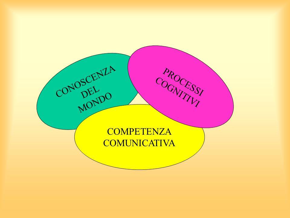 PROCESSI COGNITIVI CONOSCENZA DEL MONDO COMPETENZA COMUNICATIVA