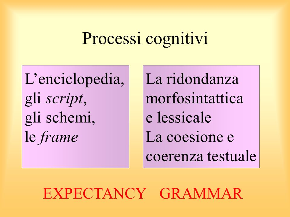 Processi cognitivi L'enciclopedia, gli script, gli schemi, le frame
