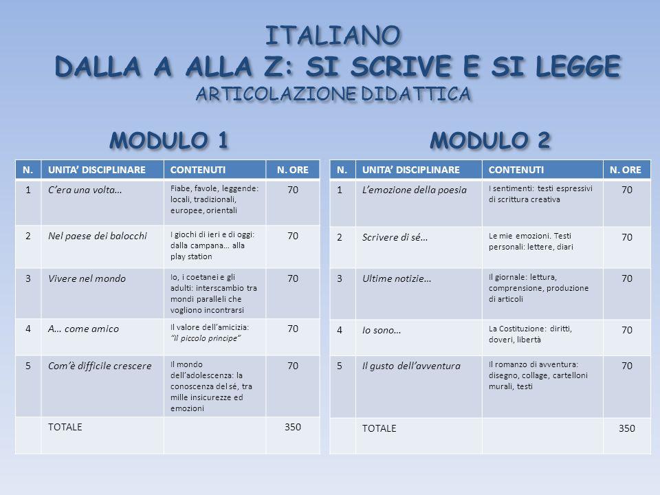ITALIANO DALLA A ALLA Z: SI SCRIVE E SI LEGGE ARTICOLAZIONE DIDATTICA