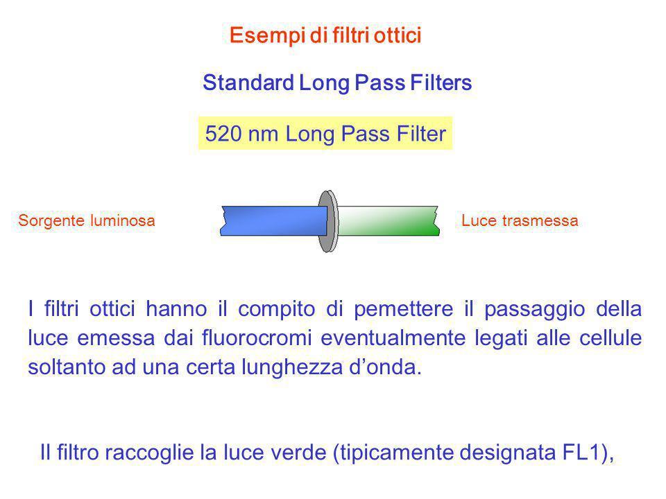 Esempi di filtri ottici