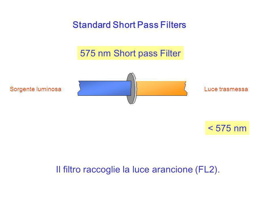 Standard Short Pass Filters